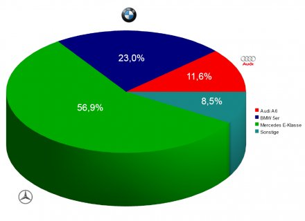 Market shares in Germany in