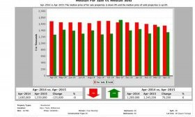 Austin luxury home pricing equilibrium April 2015