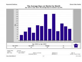 Austin luxury homes average days on market April 2015