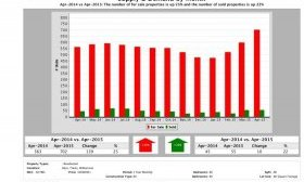 Austin luxury real estate market supply and demand April 2015