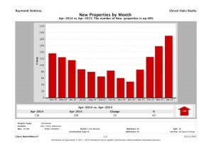 Austin number of new luxury listings April 2015