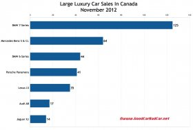 Canada November 2012 large luxury car sales chart