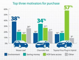 chart: Top 3 motivations for purchase of EV