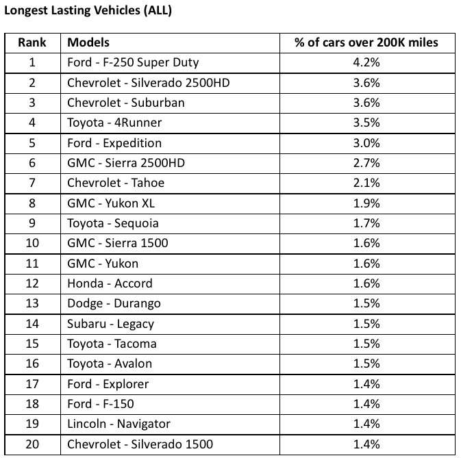 Used Cars Over 250 000 Miles Chart