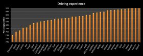 Luxury car brands ranked on driving experience sentiment